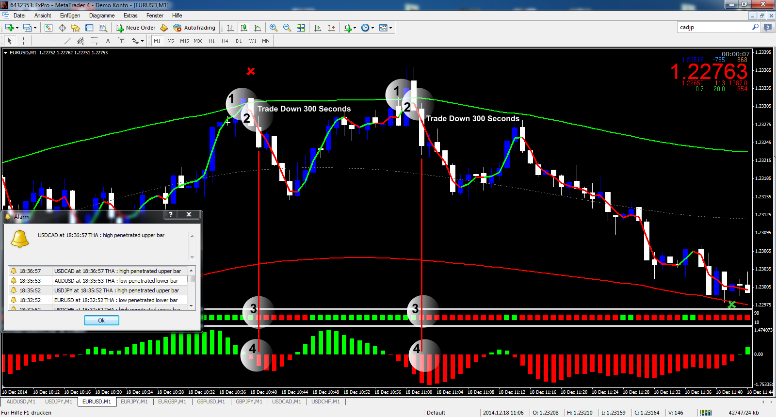 Mt4 template binary options