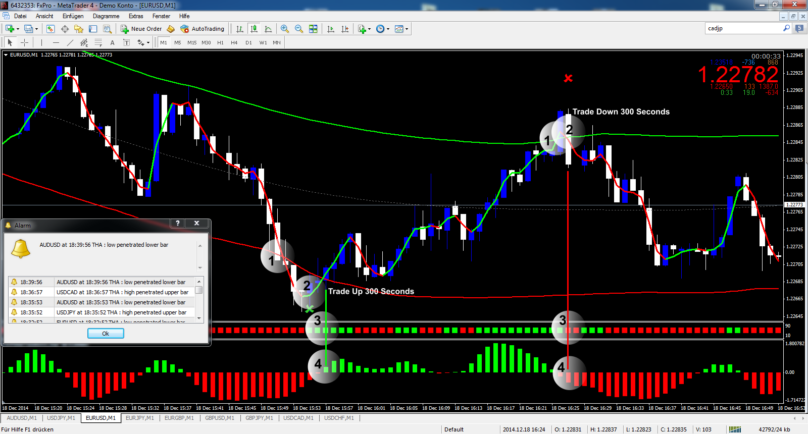 Live off binary options