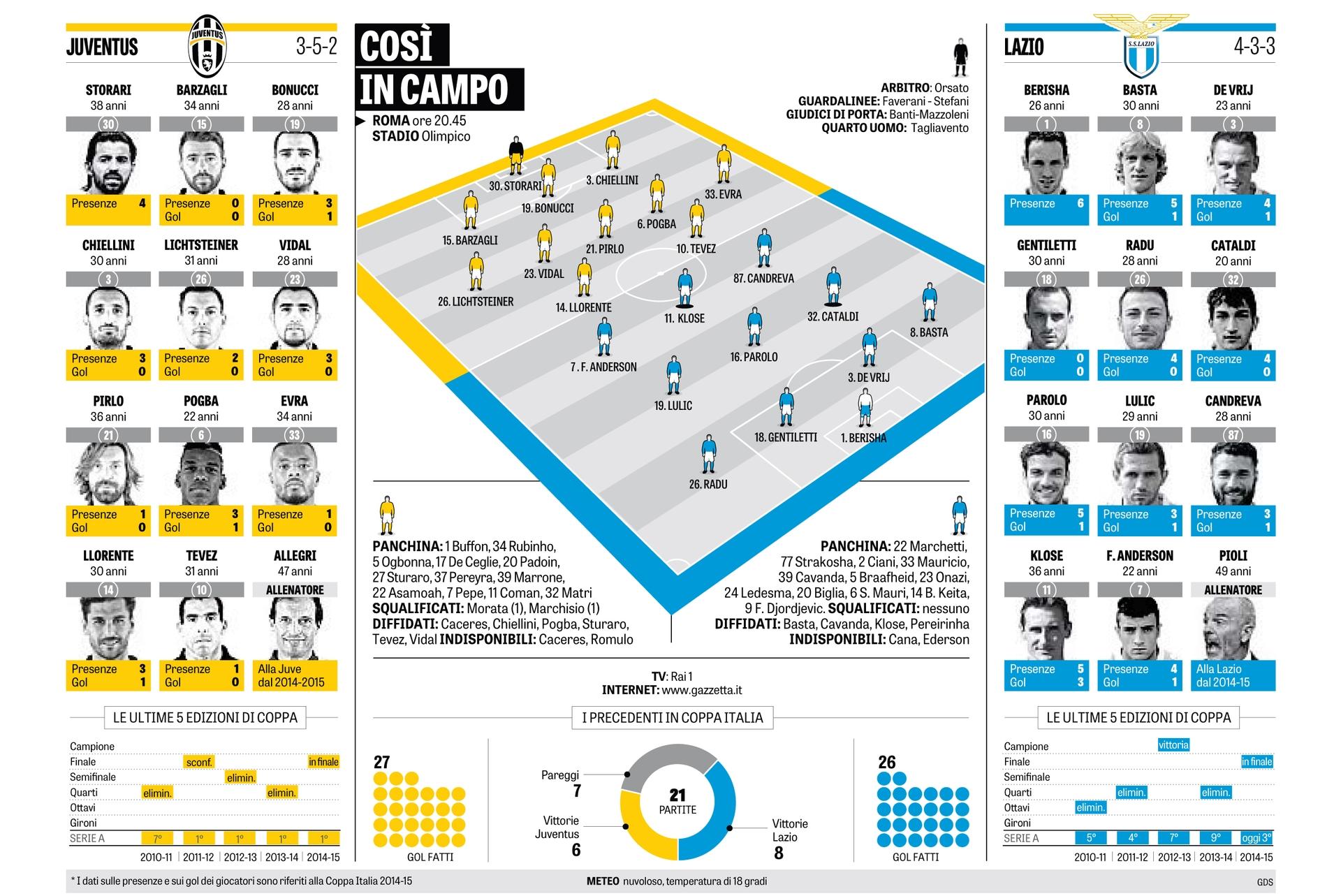 Kupadöntő, 2015.05.20. Juventus - Lazio 20:45 U3ojsv85