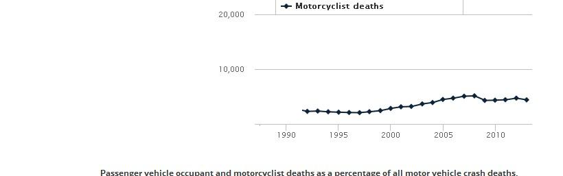 Motorcycle Injury Claim Calculator