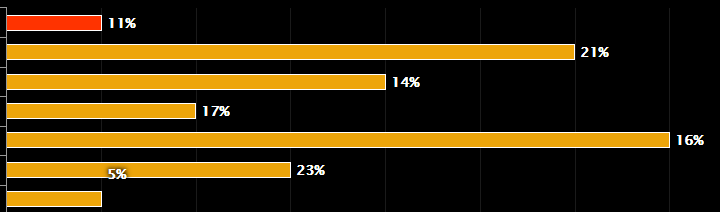 Data-labels not displaying in overlapping bar chart - Highcharts