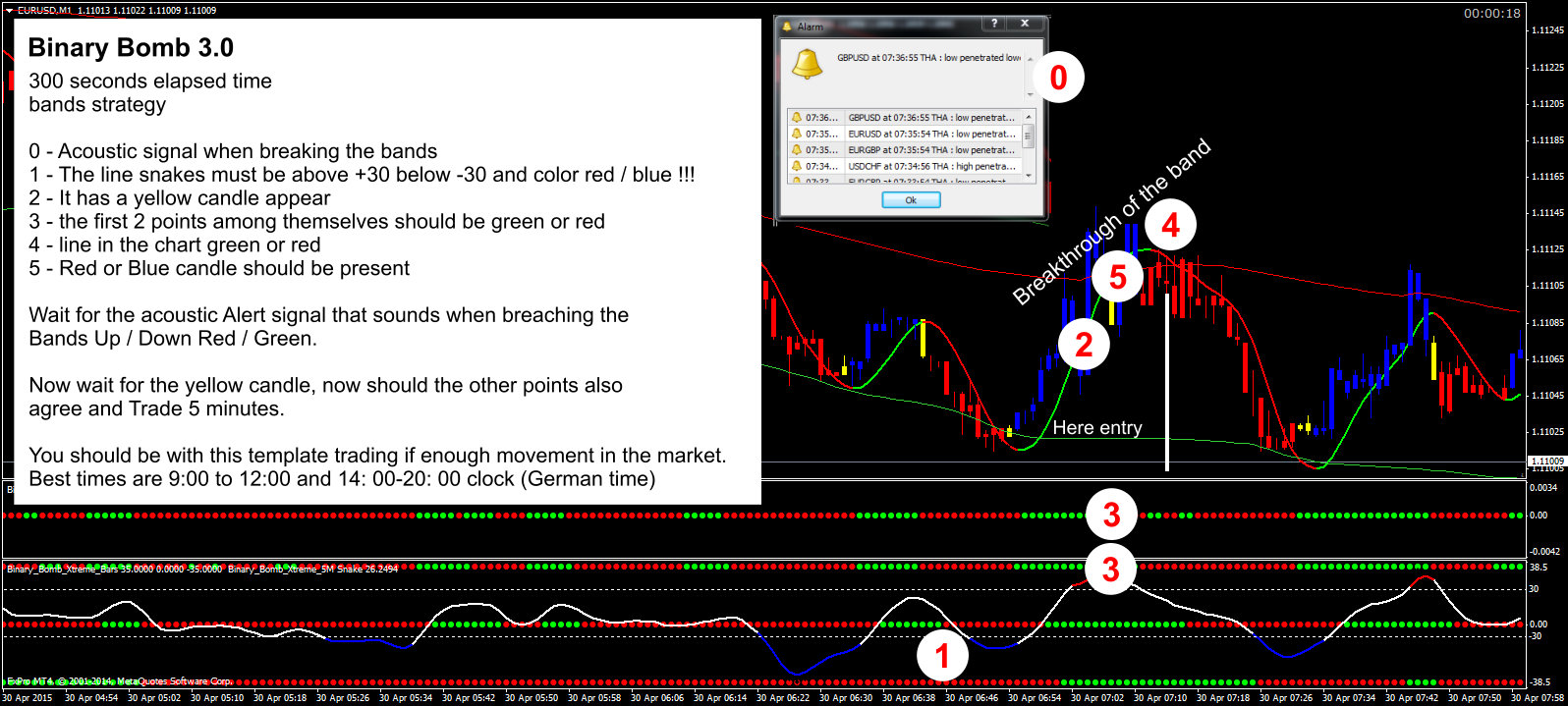 Templates for binary option best